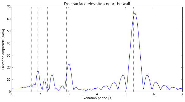 RAO for free surface elevation